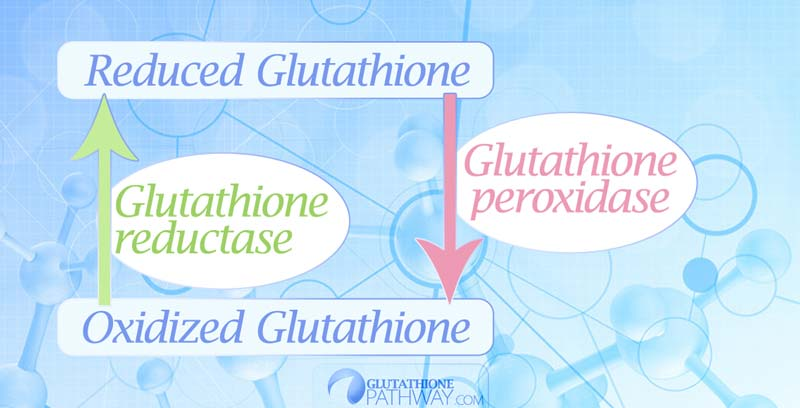 What is reduced glutathione?