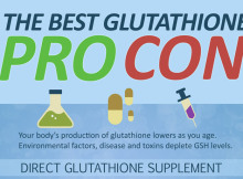 Featured image for the best glutathion type pro and con infographic